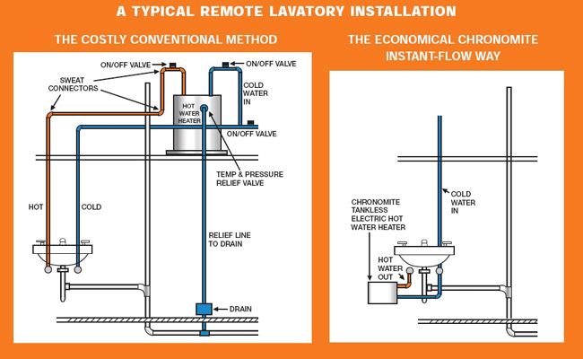 How does a tankless water heater work chronomite a typical remote lavatory installation sciox Image collections