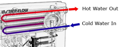 How Does a Tankless Water Heater Work Chronomite